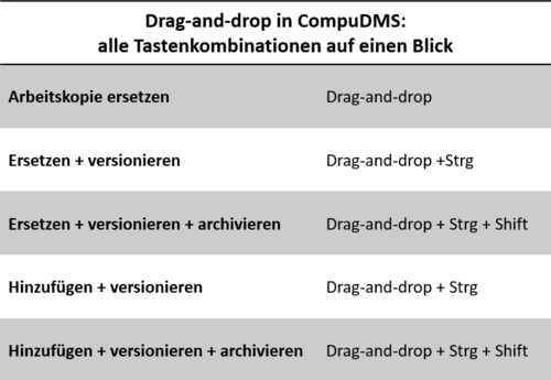 CompuDMS: Tastenkürzel für Drag-and-drop
